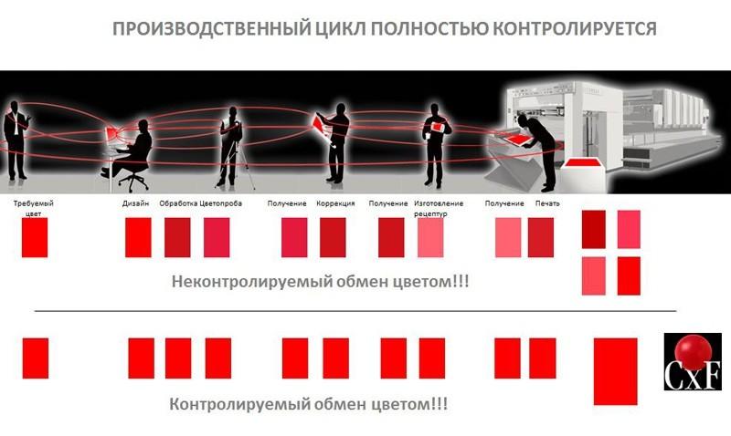 Общая схема использования физического и электронного эталонного образца цвета на различных производственных участках