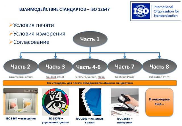 Схема. Взаимодействие стандартов - ISO 12647