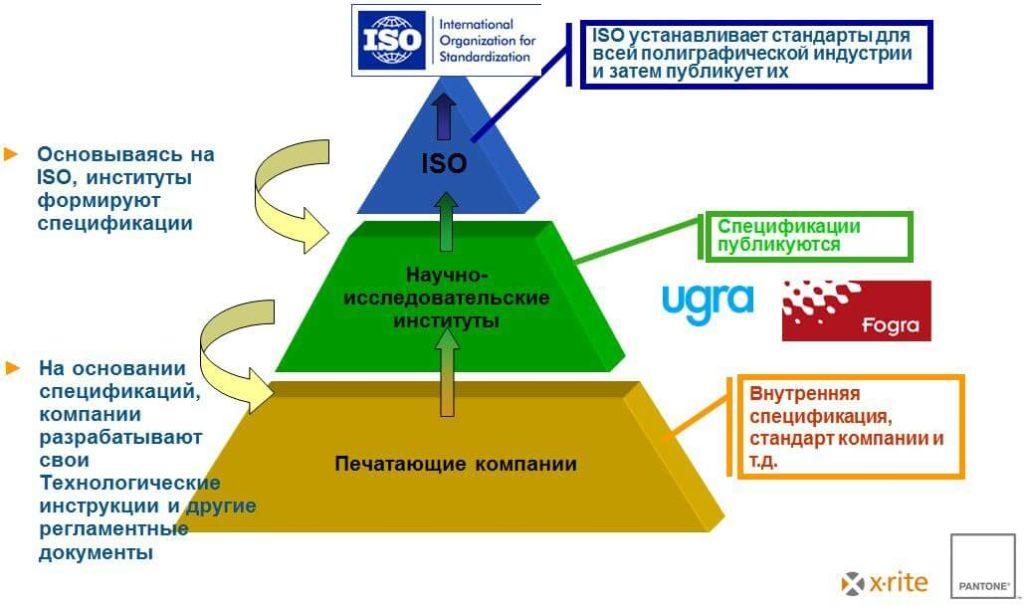 Пирамида ISO стандартизации
