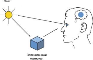 Основные сведения о физической сущности процесса цветового зрения