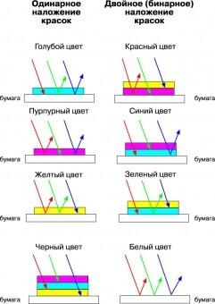 Схема одинарного и двойного наложения красок