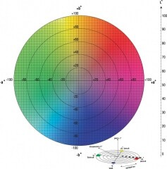Схема цветового пространства CIELab