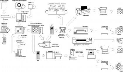Обобщенная схема допечатанной подготовки изданий