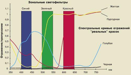 Кривые спектрального отражения красок