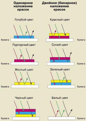 Образование основных цветов при запечатывании бумаги
