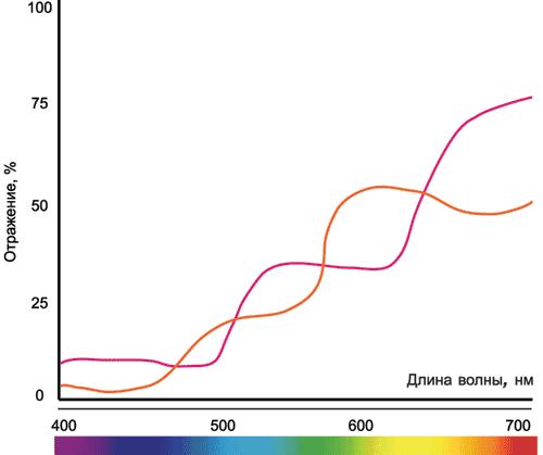 Характерное поведение спектральных кривых отражения при наличии метамеризма объектов
