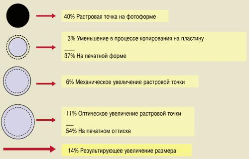 Пример растискивания