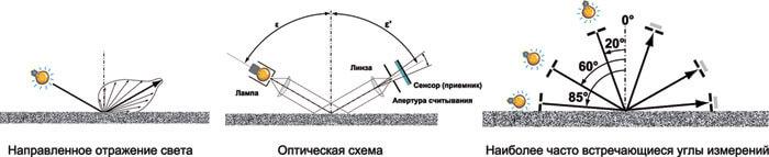Пример рассеивания света от поверхности и используемые углы измерения