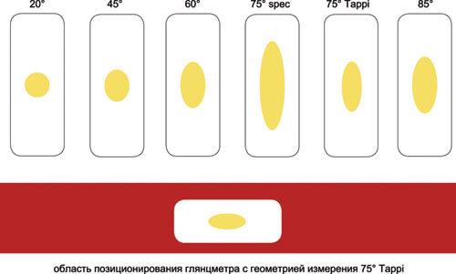 Различные апертуры измерения глянца