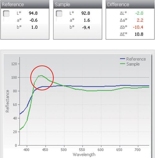 Спектральные кривые отражения бумаг и эффект оптического отбеливателя