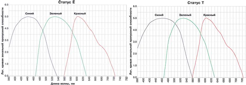 Спектры пропускания зональных фильтров